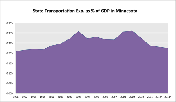 State Transportation Exp. as % of GDP in Minnesota
